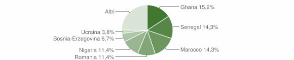 Grafico cittadinanza stranieri - Valstagna 2016