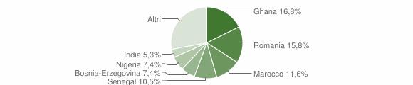 Grafico cittadinanza stranieri - Valstagna 2018