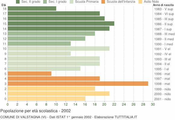 Grafico Popolazione in età scolastica - Valstagna 2002
