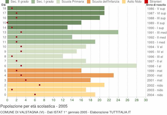 Grafico Popolazione in età scolastica - Valstagna 2005