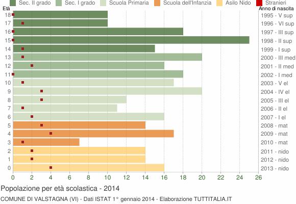 Grafico Popolazione in età scolastica - Valstagna 2014