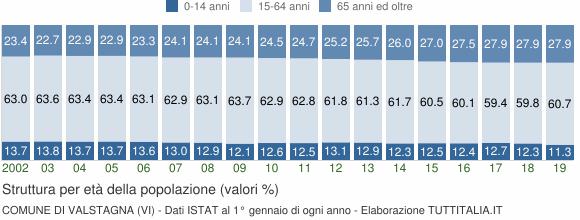 Grafico struttura della popolazione Comune di Valstagna (VI)