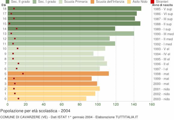 Grafico Popolazione in età scolastica - Cavarzere 2004