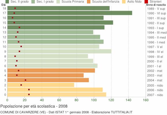 Grafico Popolazione in età scolastica - Cavarzere 2008