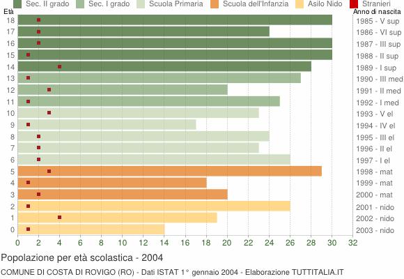 Grafico Popolazione in età scolastica - Costa di Rovigo 2004