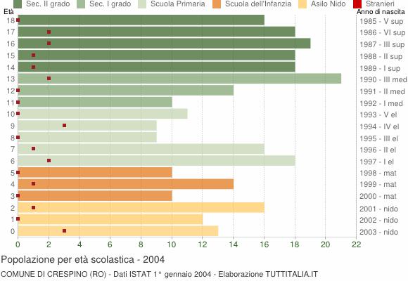 Grafico Popolazione in età scolastica - Crespino 2004