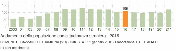 Grafico andamento popolazione stranieri Comune di Cazzano di Tramigna (VR)