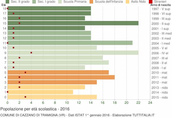 Grafico Popolazione in età scolastica - Cazzano di Tramigna 2016