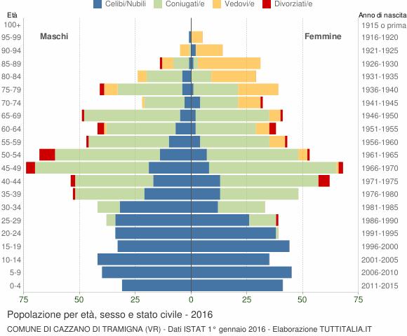 Grafico Popolazione per età, sesso e stato civile Comune di Cazzano di Tramigna (VR)