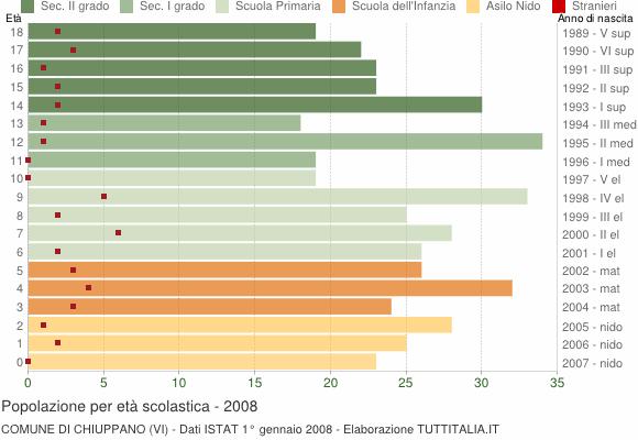 Grafico Popolazione in età scolastica - Chiuppano 2008