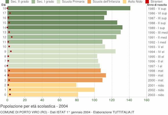 Grafico Popolazione in età scolastica - Porto Viro 2004