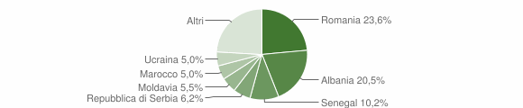 Grafico cittadinanza stranieri - Fossalta di Piave 2018