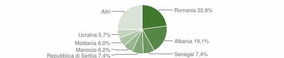 Grafico cittadinanza stranieri - Fossalta di Piave 2019