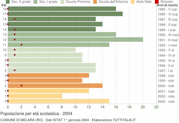 Grafico Popolazione in età scolastica - Melara 2004