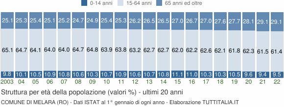 Grafico struttura della popolazione Comune di Melara (RO)