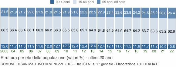 Grafico struttura della popolazione Comune di San Martino di Venezze (RO)