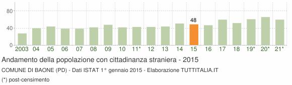 Grafico andamento popolazione stranieri Comune di Baone (PD)
