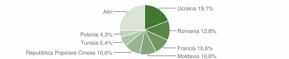 Grafico cittadinanza stranieri - Baone 2009
