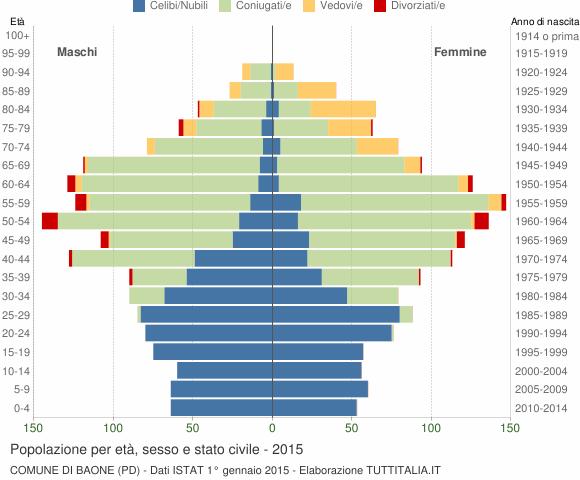 Grafico Popolazione per età, sesso e stato civile Comune di Baone (PD)