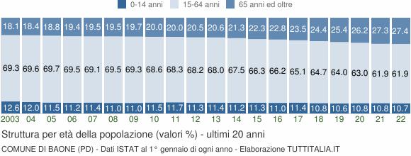 Grafico struttura della popolazione Comune di Baone (PD)
