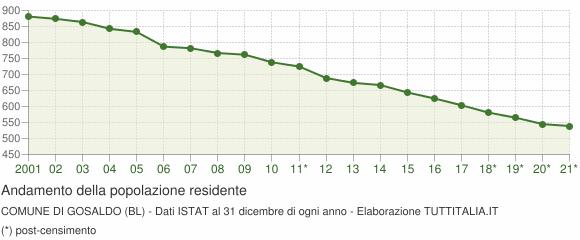 Andamento popolazione Comune di Gosaldo (BL)
