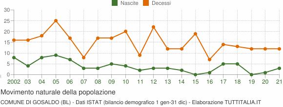 Grafico movimento naturale della popolazione Comune di Gosaldo (BL)