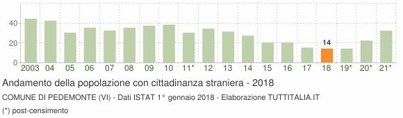 Grafico andamento popolazione stranieri Comune di Pedemonte (VI)