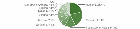 Grafico cittadinanza stranieri - Pedemonte 2018