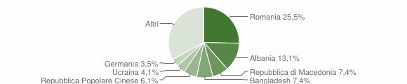 Grafico cittadinanza stranieri - Caorle 2019