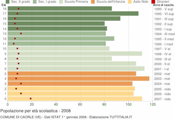 Grafico Popolazione in età scolastica - Caorle 2008