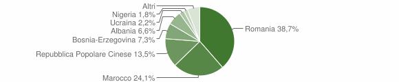 Grafico cittadinanza stranieri - Castagnaro 2018