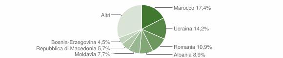 Grafico cittadinanza stranieri - Pieve di Cadore 2018