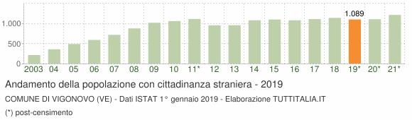 Grafico andamento popolazione stranieri Comune di Vigonovo (VE)