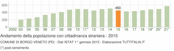 Grafico andamento popolazione stranieri Comune di Borgo Veneto (PD)