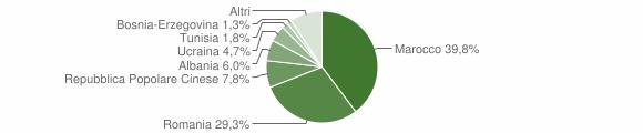 Grafico cittadinanza stranieri - Borgo Veneto 2015