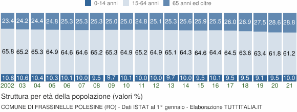 Grafico struttura della popolazione Comune di Frassinelle Polesine (RO)