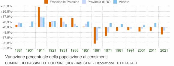 Grafico variazione percentuale della popolazione Comune di Frassinelle Polesine (RO)