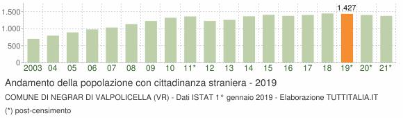 Grafico andamento popolazione stranieri Comune di Negrar di Valpolicella (VR)