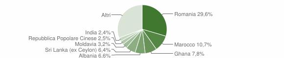 Grafico cittadinanza stranieri - Negrar di Valpolicella 2019