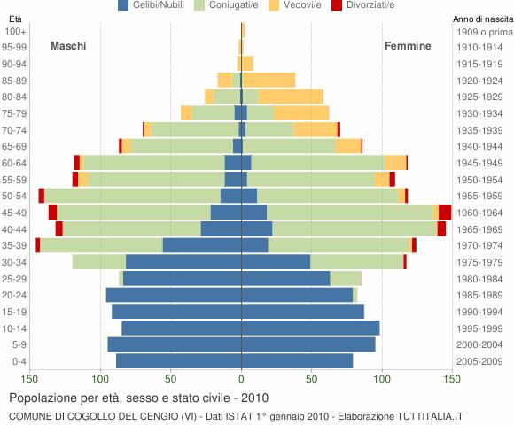 Grafico Popolazione per età, sesso e stato civile Comune di Cogollo del Cengio (VI)