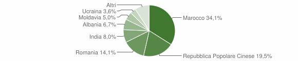 Grafico cittadinanza stranieri - Lendinara 2018
