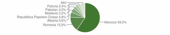 Grafico cittadinanza stranieri - Merlara 2018