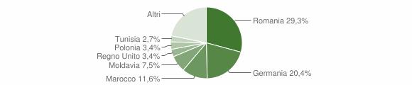 Grafico cittadinanza stranieri - San Zeno di Montagna 2018