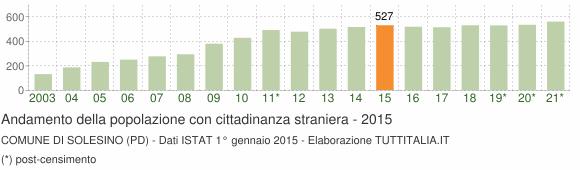 Grafico andamento popolazione stranieri Comune di Solesino (PD)