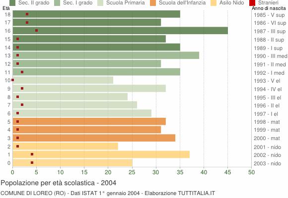 Grafico Popolazione in età scolastica - Loreo 2004
