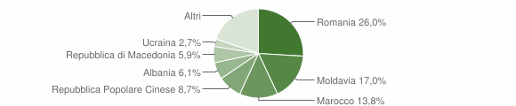 Grafico cittadinanza stranieri - Monselice 2018