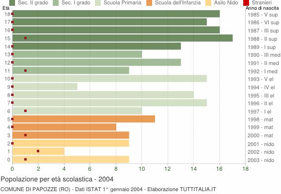 Grafico Popolazione in età scolastica - Papozze 2004