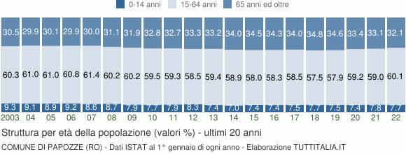 Grafico struttura della popolazione Comune di Papozze (RO)