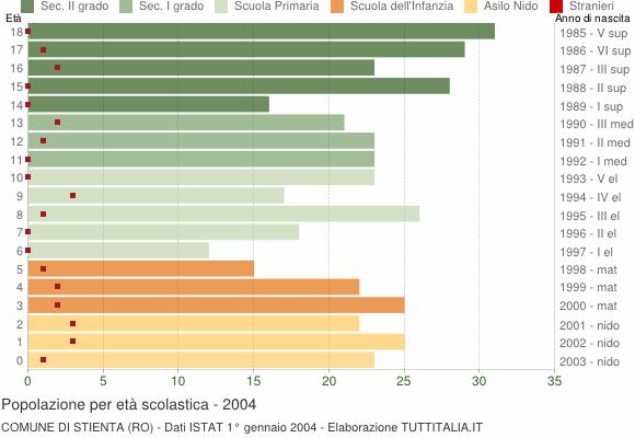Grafico Popolazione in età scolastica - Stienta 2004