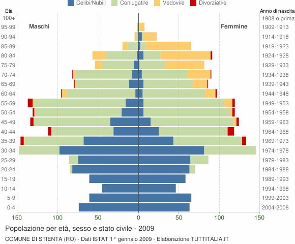 Grafico Popolazione per età, sesso e stato civile Comune di Stienta (RO)